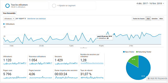 illustration statistique de Google Analytics