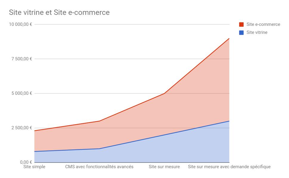 Illustration graphique coût d'un projet web selon la technologie