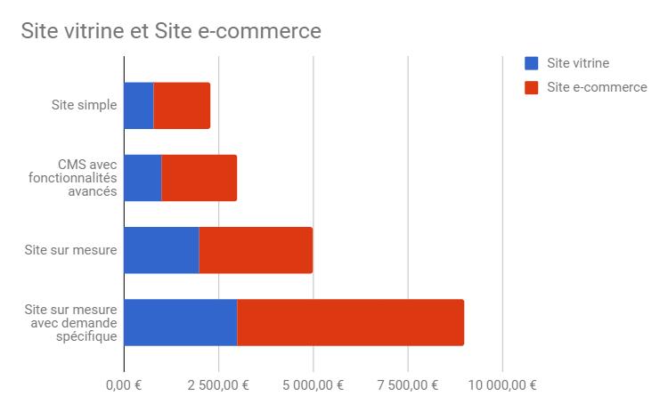 Illustration graphique coût d'un projet web